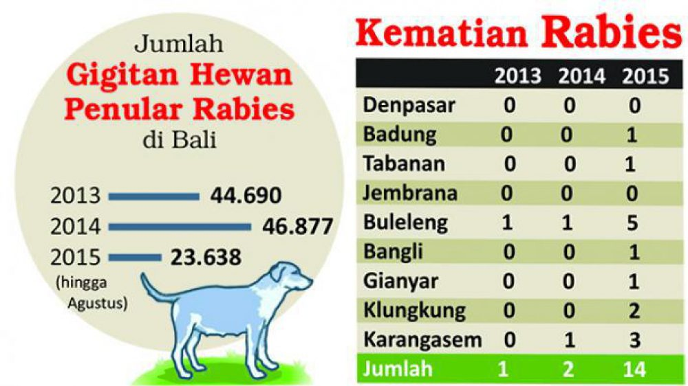 159 villages in Bali contracted the Rabies Virus